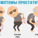 Симптомы аденомы простаты и хронического простатита
