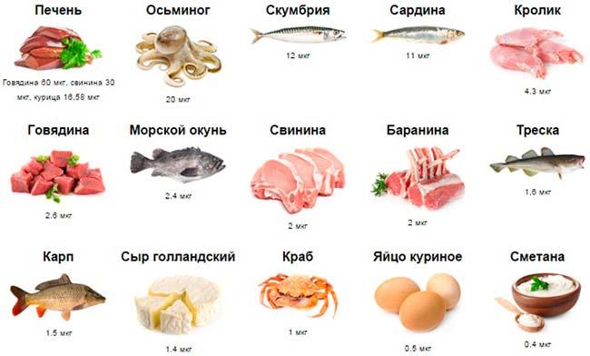 таблица витаминов для мужчин