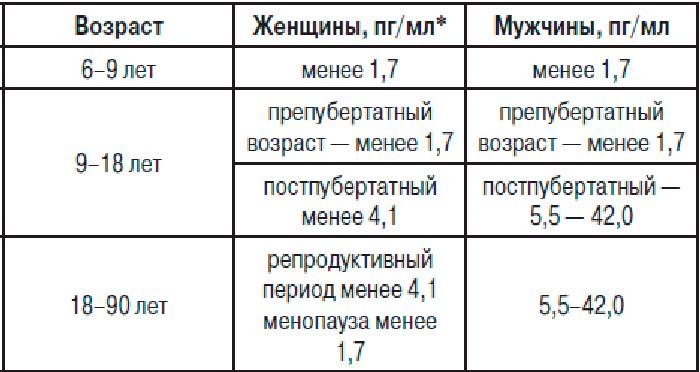 таблица свободного тестостерона